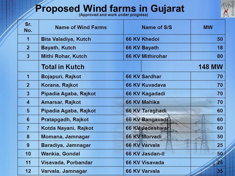 9 Sr. No. Name of Wind FarmsName of S/SMW 1Bita Valadiya, Kutch66 KV Khedoi50 2Bayath, Kutch66 KV Bayath18 3Mithi Rohar, Kutch66 KV Mithirohar80 Total