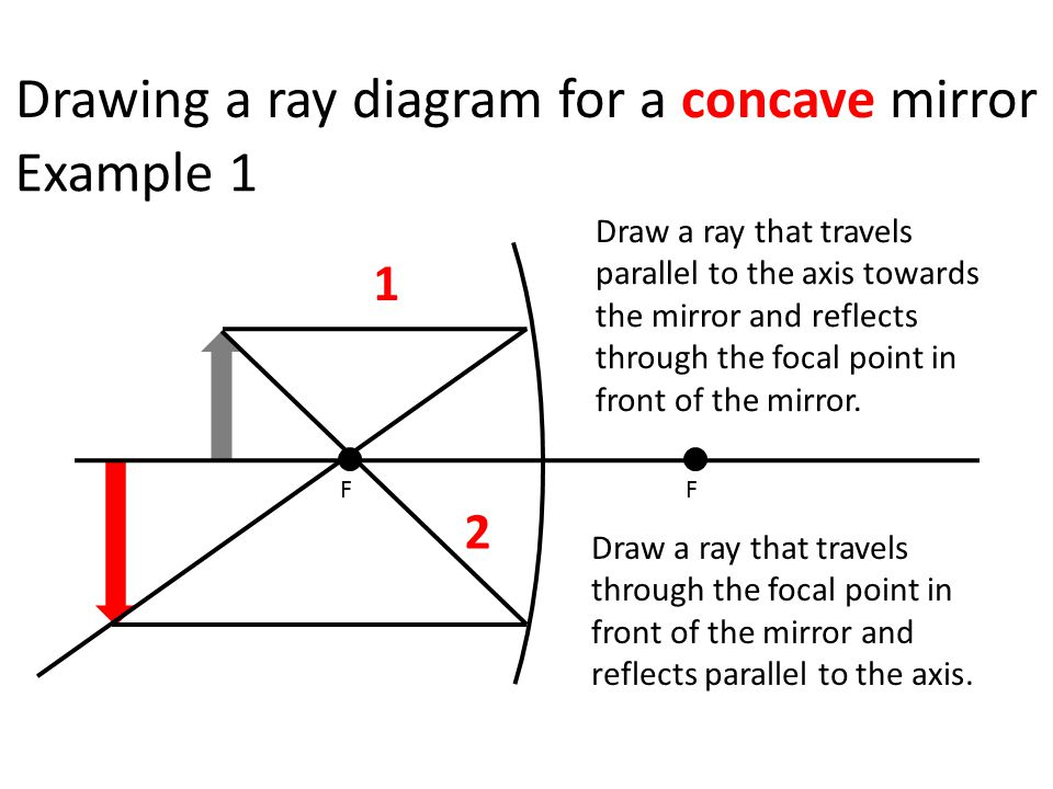 Drawing a ray diagram for a concave mirror FF 1 2 Draw a ray that travels parallel to the axis towards the mirror and reflects through the focal point