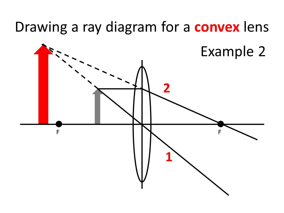 Drawing a ray diagram for a convex lens FF 1 2 Example 2