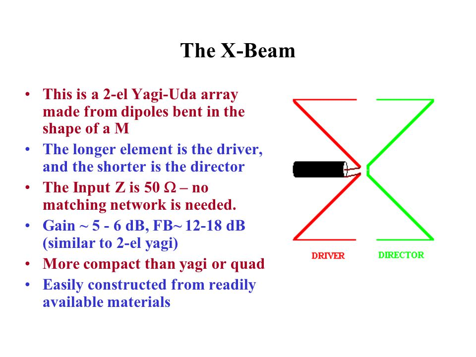 The X-Beam This is a 2-el Yagi-Uda array made from dipoles bent in the shape of a M The longer element is the driver, and the shorter is the director