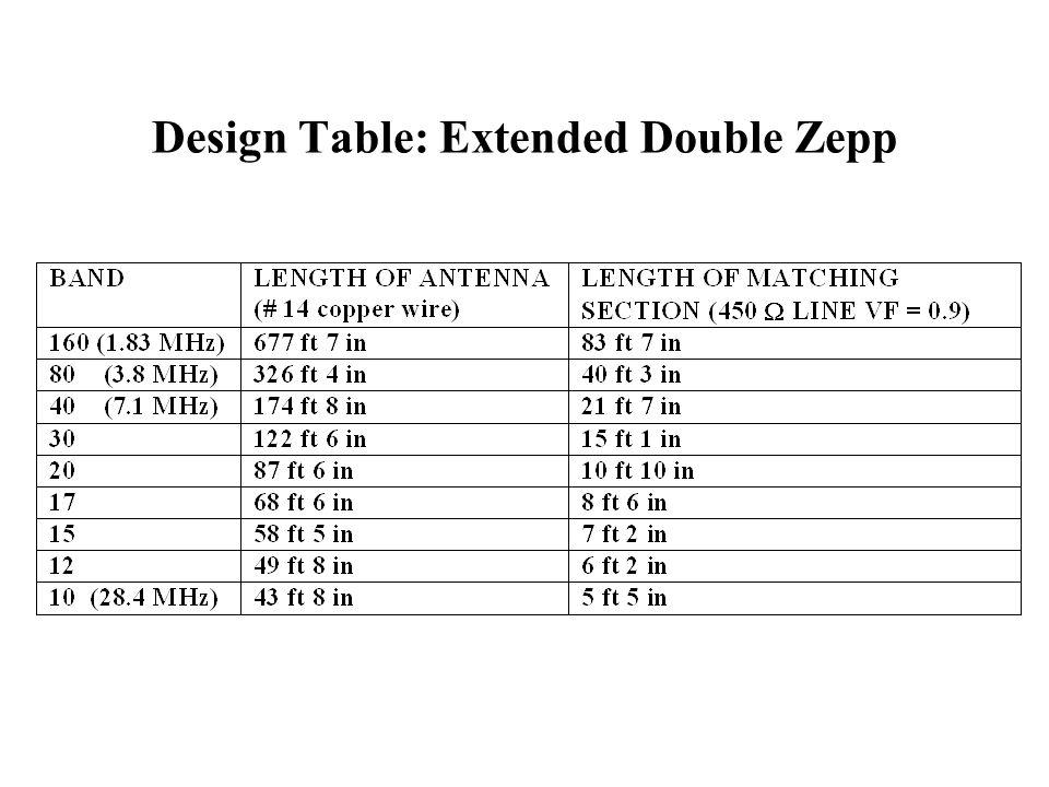 Design Table: Extended Double Zepp