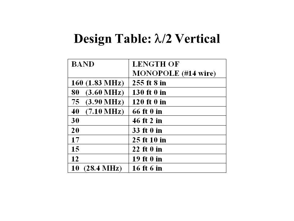 Design Table: /2 Vertical