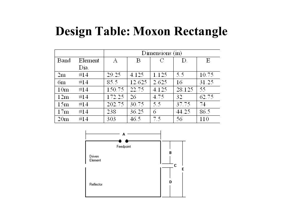Design Table: Moxon Rectangle