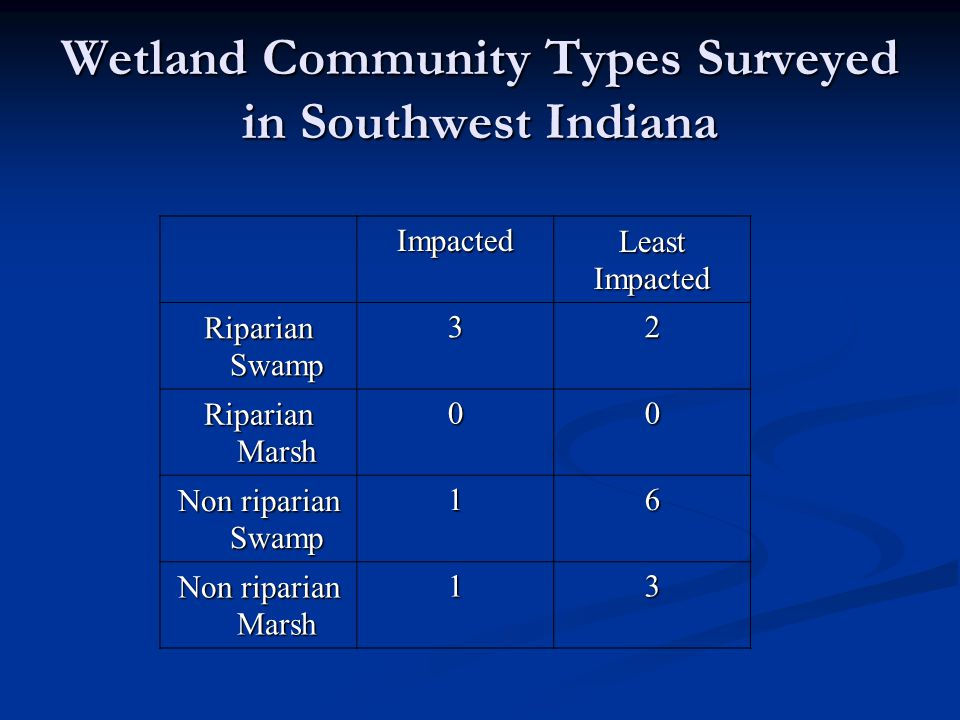 ImpactedLeastImpacted Riparian Swamp 32 Riparian Marsh 00 Non riparian Swamp 16 Non riparian Marsh 13 Wetland Community Types Surveyed in Southwest In
