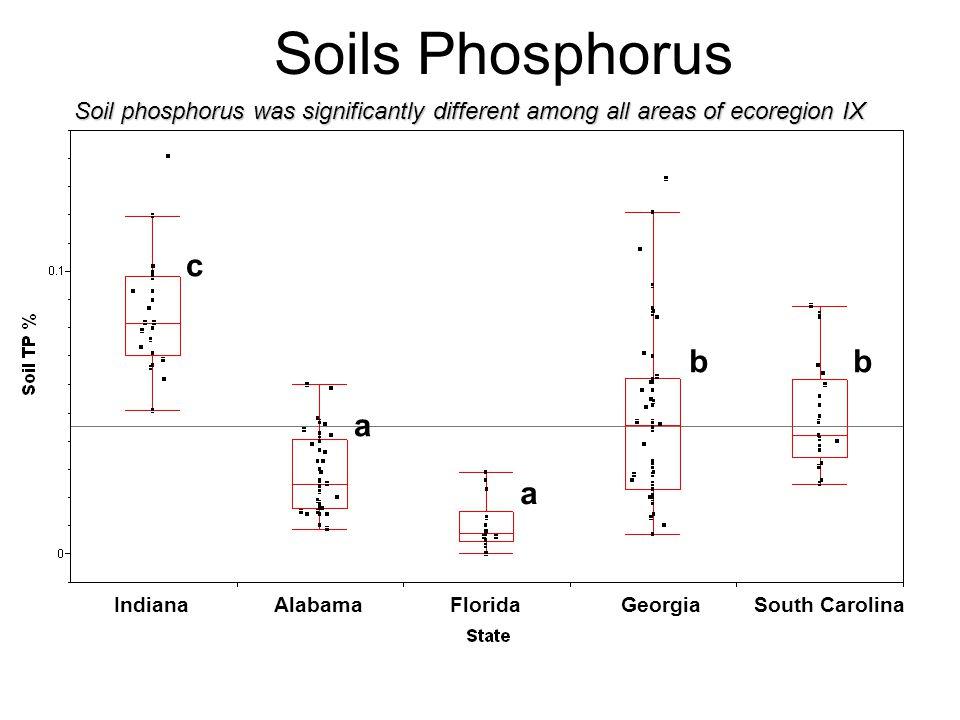 Soils Phosphorus a a b c b IndianaAlabamaFloridaGeorgiaSouth Carolina Soil phosphorus was significantly different among all areas of ecoregion IX
