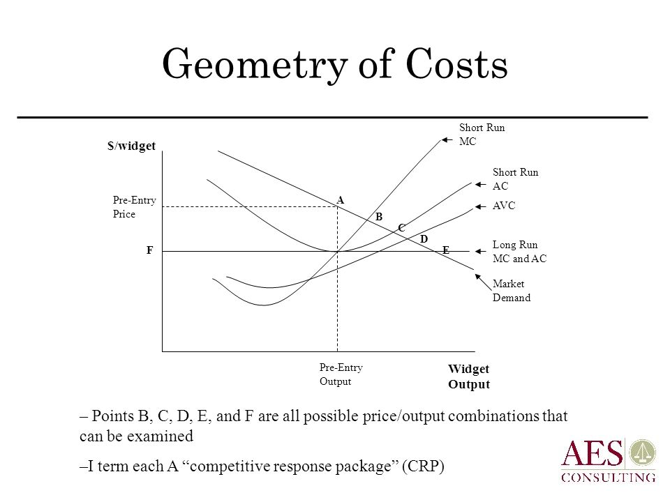 Geometry of Costs $/widget Widget Output Pre-Entry Price Pre-Entry Output Market Demand Long Run MC and AC AVC Short Run AC Short Run MC A B C D EF – Points B, C, D, E, and F are all possible price/output combinations that can be examined –I term each A competitive response package (CRP)
