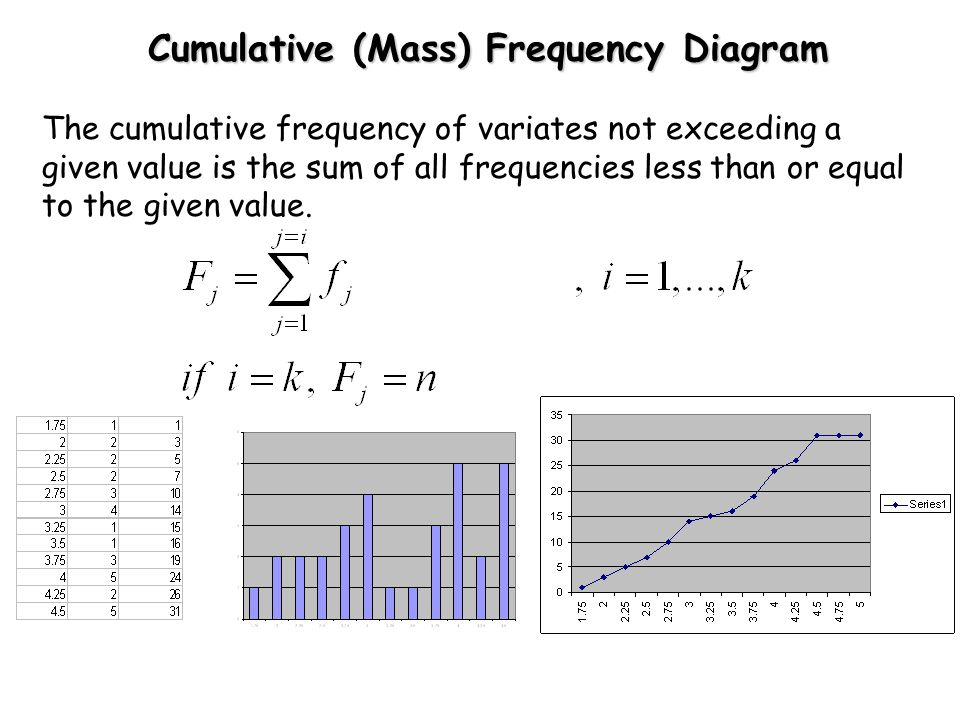 Cumulative (Mass) Frequency Diagram The cumulative frequency of variates not exceeding a given value is the sum of all frequencies less than or equal to the given value.