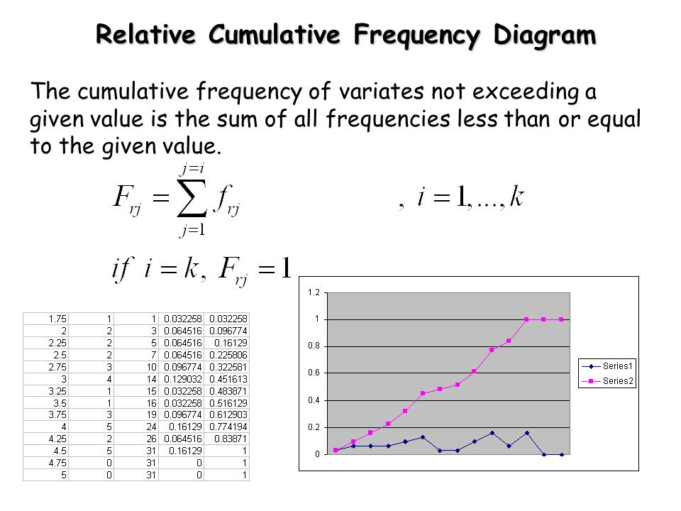 Relative Cumulative Frequency Diagram The cumulative frequency of variates not exceeding a given value is the sum of all frequencies less than or equal to the given value.