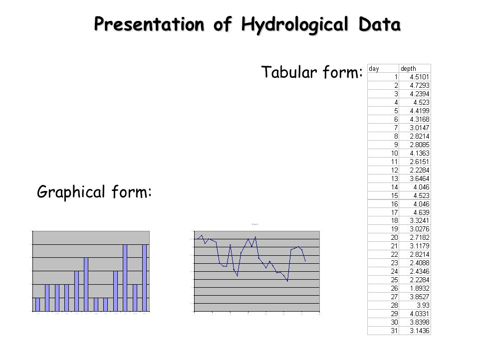 Presentation of Hydrological Data Presentation of Hydrological Data Tabular form: Graphical form: