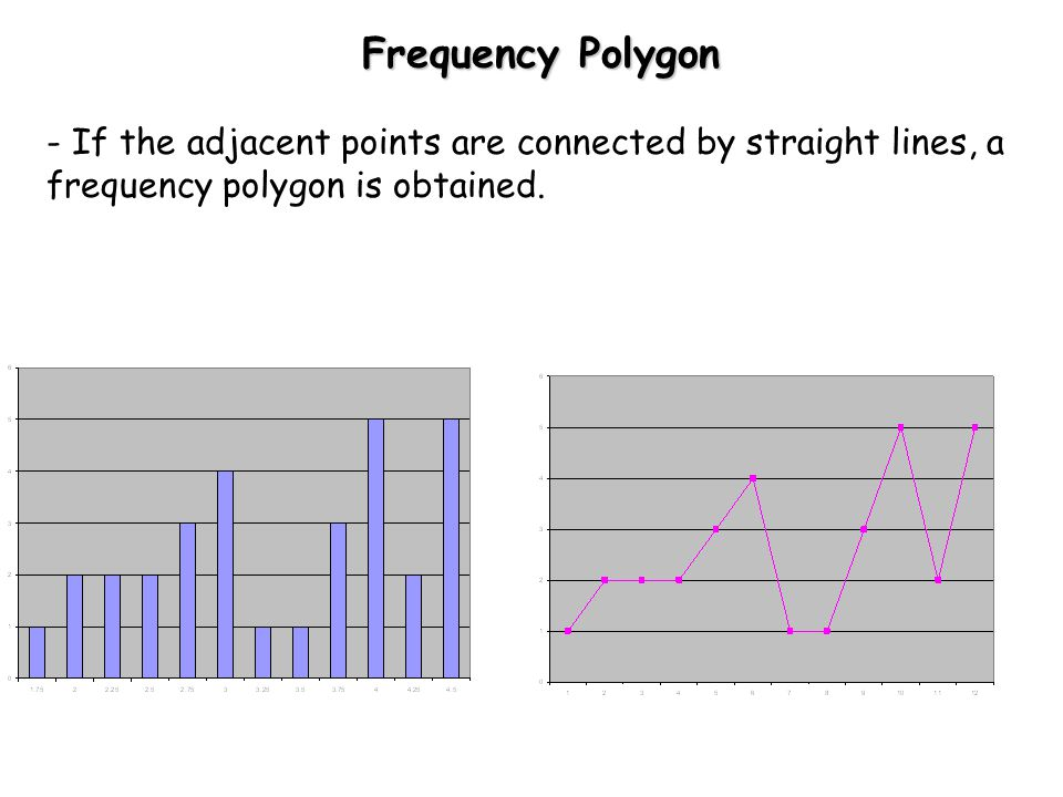 Frequency Polygon - If the adjacent points are connected by straight lines, a frequency polygon is obtained.
