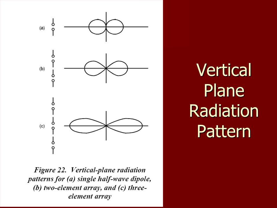 Vertical Plane Radiation Pattern