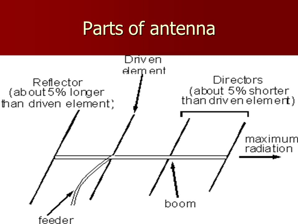 Parts of antenna