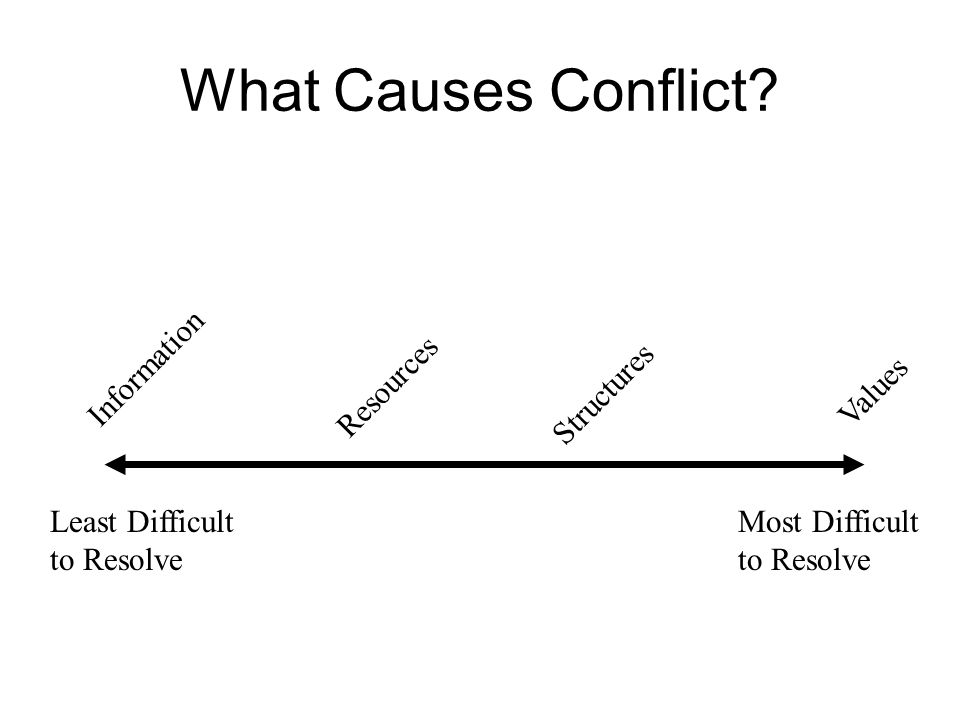 What Causes Conflict? Least Difficult to Resolve Most Difficult to Resolve Information Resources Structures Values