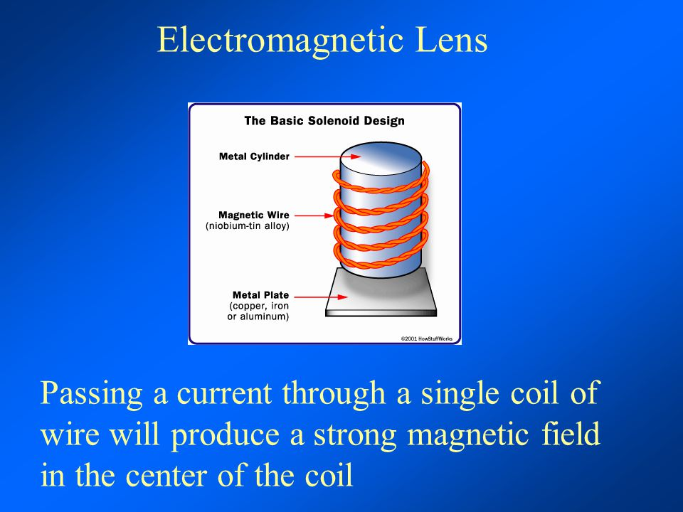 Electromagnetic Lens Passing a current through a single coil of wire will produce a strong magnetic field in the center of the coil