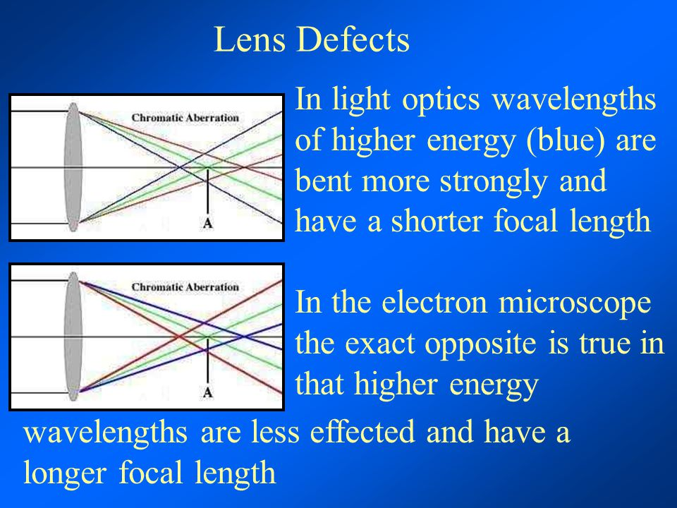 Lens Defects In light optics wavelengths of higher energy (blue) are bent more strongly and have a shorter focal length In the electron microscope the exact opposite is true in that higher energy wavelengths are less effected and have a longer focal length