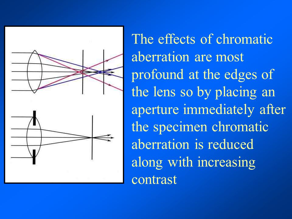 The effects of chromatic aberration are most profound at the edges of the lens so by placing an aperture immediately after the specimen chromatic aber