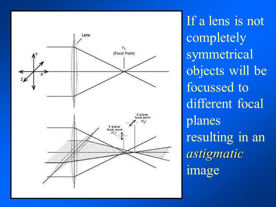 astigmatic If a lens is not completely symmetrical objects will be focussed to different focal planes resulting in an astigmatic image