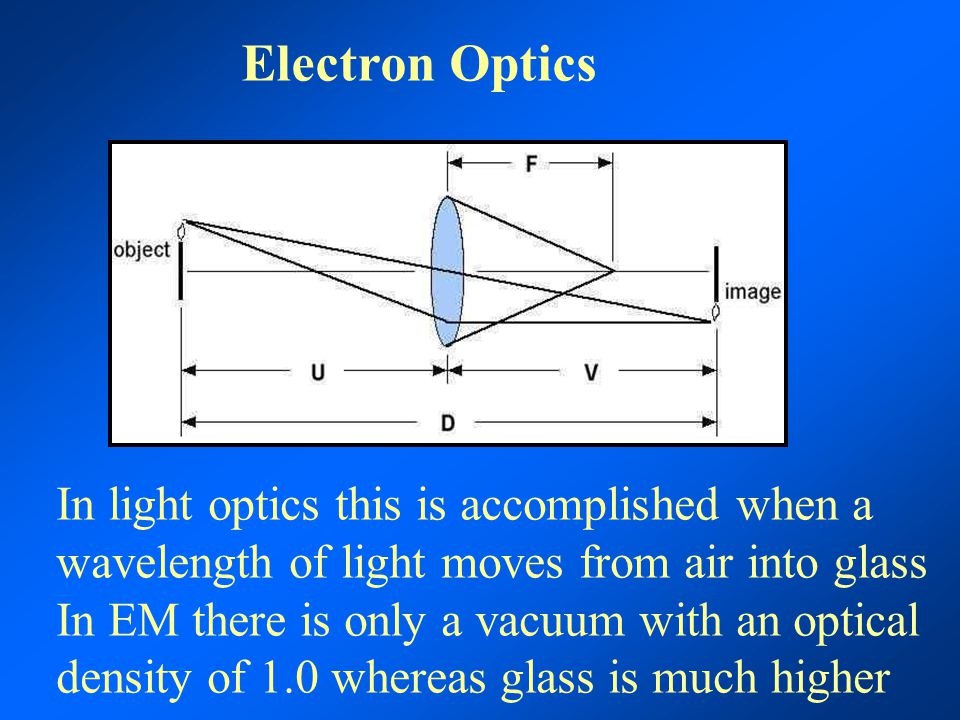 Electron Optics In light optics this is accomplished when a wavelength of light moves from air into glass In EM there is only a vacuum with an optical