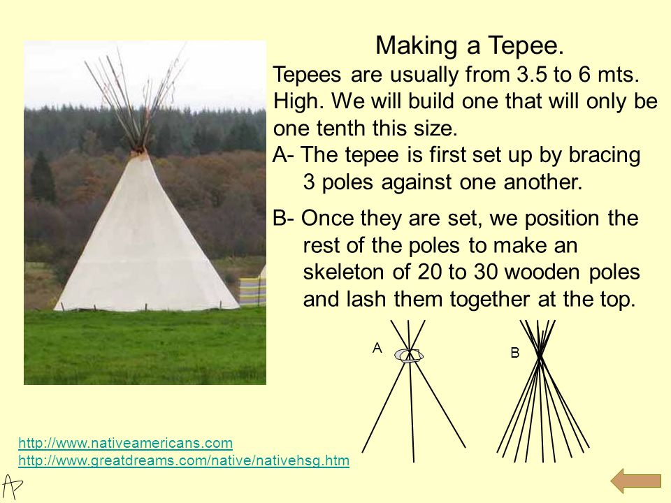 The tepees were popular dwellings _________Native Americans living _______the Great Plains.