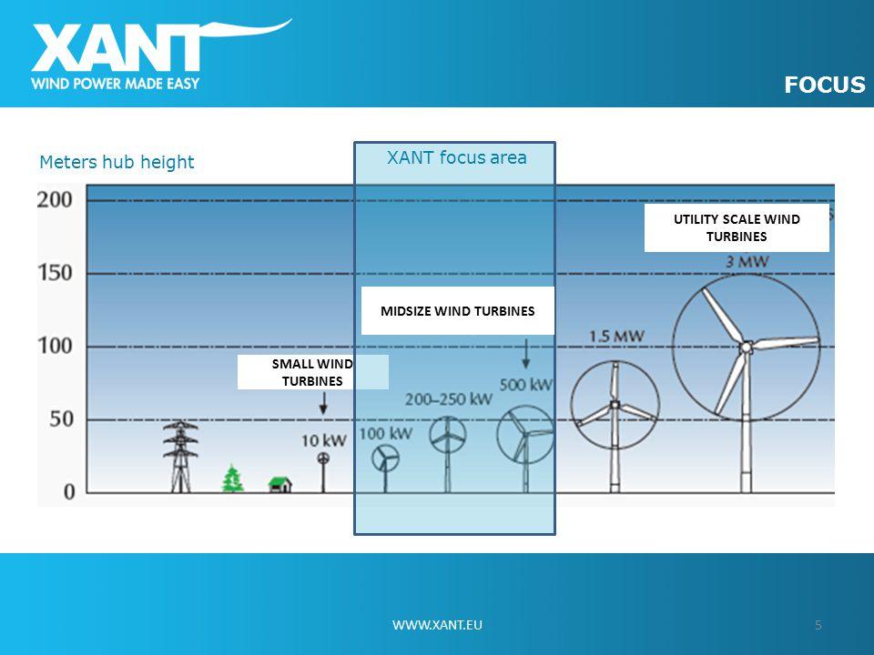 5WWW.XANT.EU FOCUS UTILITY SCALE WIND TURBINES SMALL WIND TURBINES MIDSIZE WIND TURBINES XANT focus area Meters hub height
