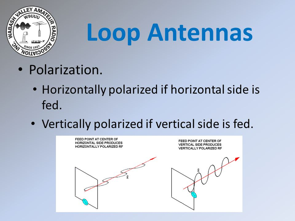 Polarization. Horizontally polarized if horizontal side is fed. Vertically polarized if vertical side is fed. Loop Antennas
