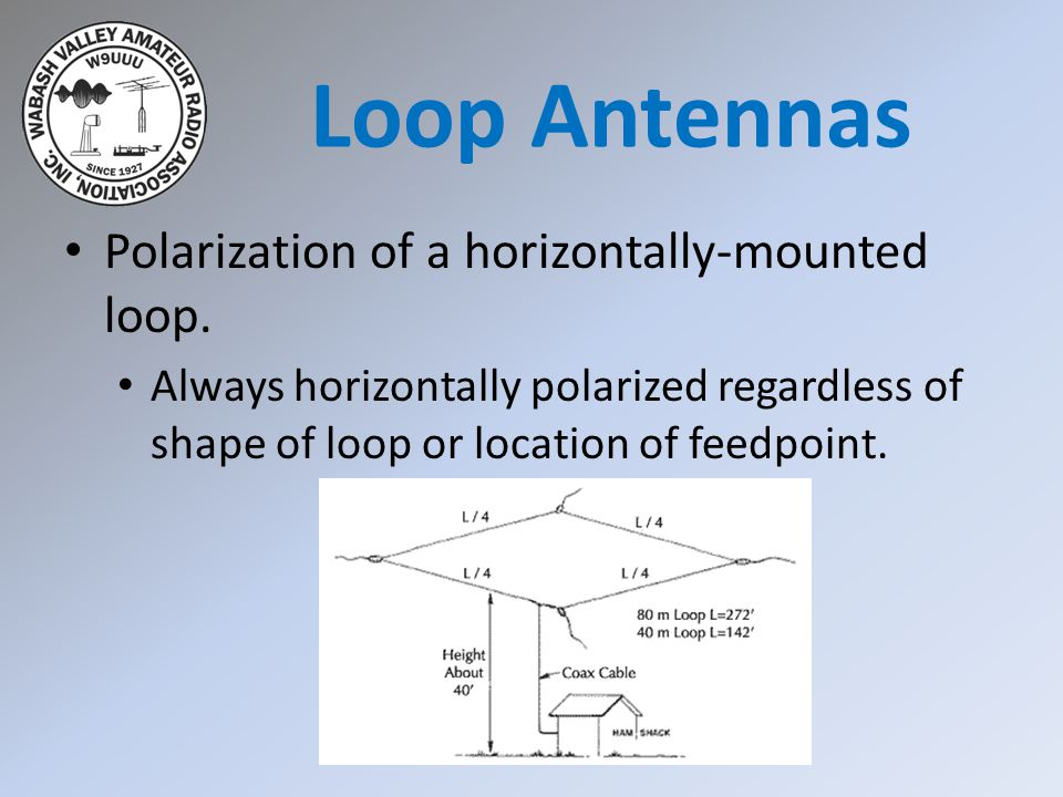 Polarization of a horizontally-mounted loop. Always horizontally polarized regardless of shape of loop or location of feedpoint. Loop Antennas