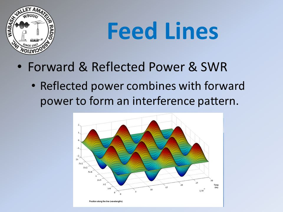 Forward & Reflected Power & SWR Reflected power combines with forward power to form an interference pattern. Feed Lines