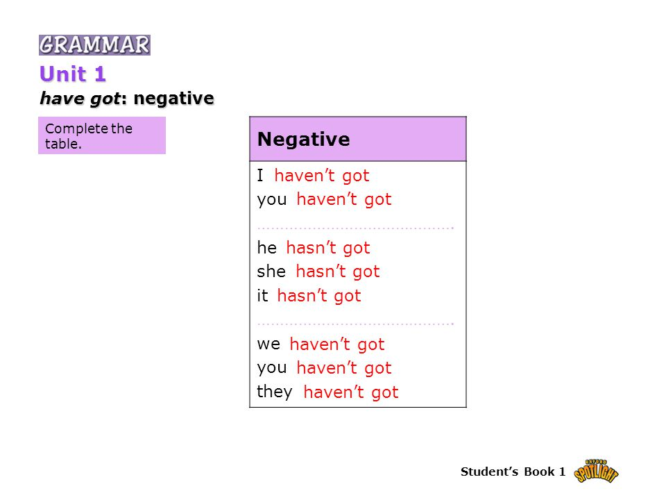 Student's Book 1 Complete the table. have got: negative Unit 1 Negative I you …………………………………….