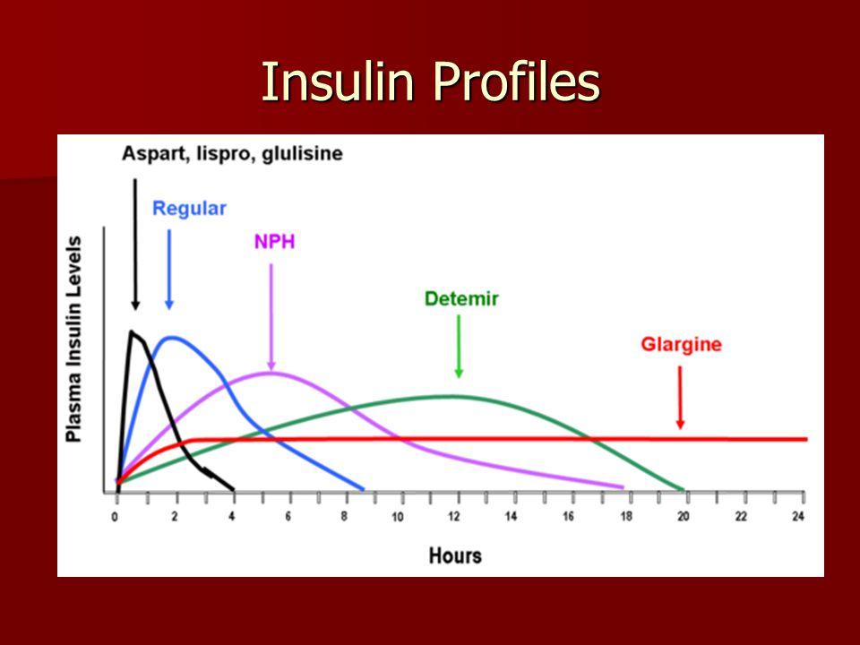 Insulins nametrade nametype regular Humulin, Novolin R short NPH Humulin, Novolin N intermediate lisproHumalograpid glulisine Apidra rapid aspartNovolograpid glargineLantuslong detemirLevemirlong