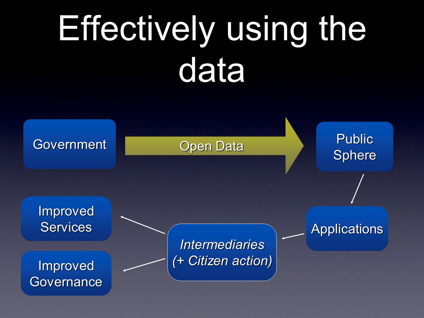Effectively using the data Public Sphere Intermediaries (+ Citizen action) Intermediaries Improved Services GovernmentGovernment Open Data Improved Governance ApplicationsApplications