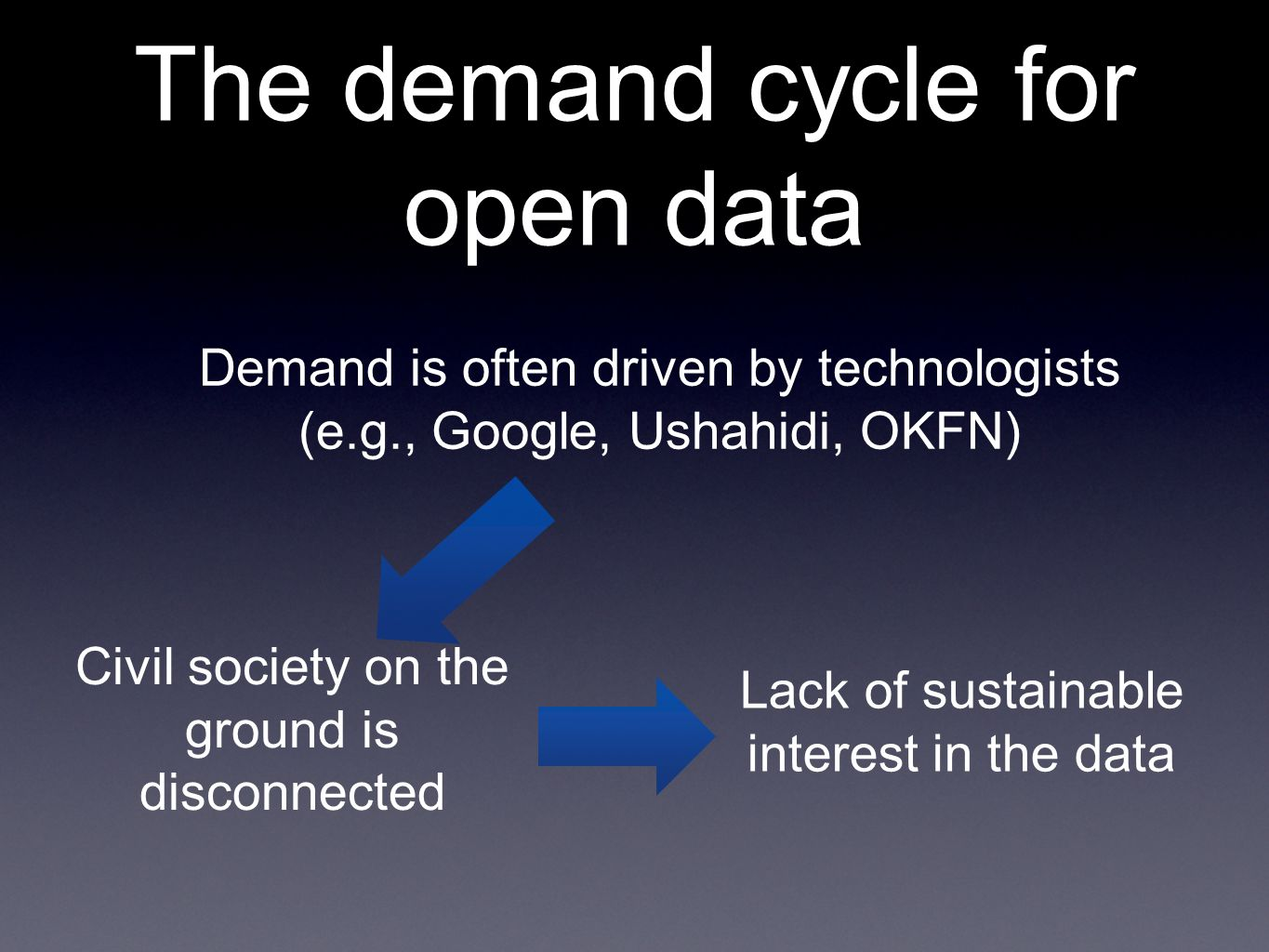 The demand cycle for open data Demand is often driven by technologists (e.g., Google, Ushahidi, OKFN) Civil society on the ground is disconnected Lack of sustainable interest in the data
