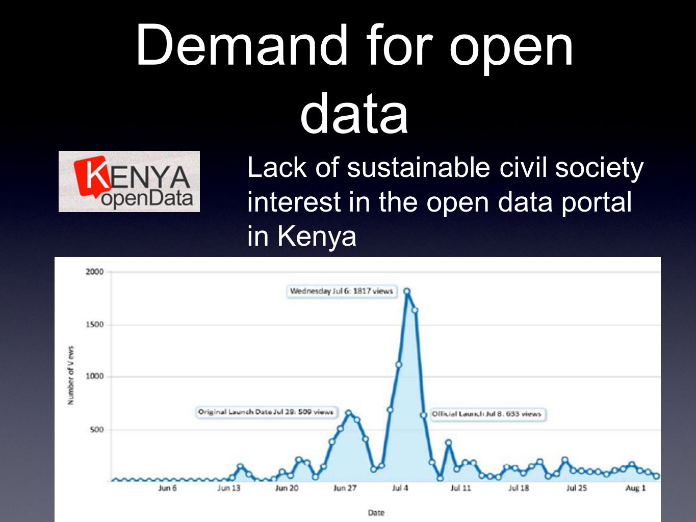 Demand for open data Lack of sustainable civil society interest in the open data portal in Kenya