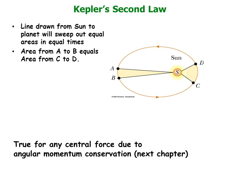 Kepler's Second Law Line drawn from Sun to planet will sweep out equal areas in equal times Area from A to B equals Area from C to D. True for any cen