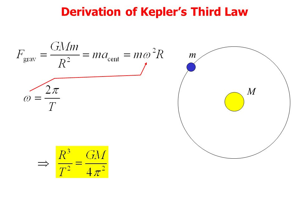 Derivation of Kepler's Third Law m M
