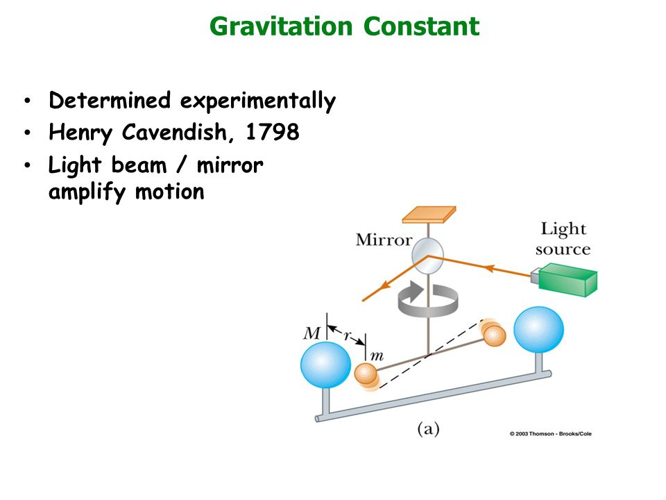 Gravitation Constant Determined experimentally Henry Cavendish, 1798 Light beam / mirror amplify motion
