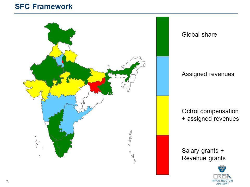 7. SFC Framework Octroi compensation + assigned revenues Assigned revenues Global share Salary grants + Revenue grants