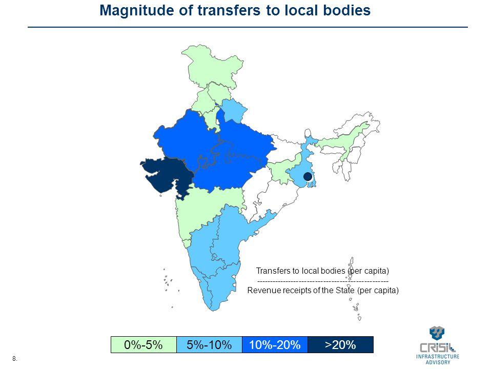 8. Magnitude of transfers to local bodies 0%-5%5%-10%10%-20%>20% Transfers to local bodies (per capita) ----------------------------------------------