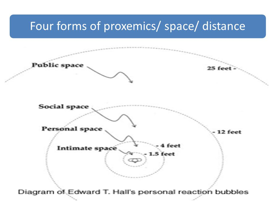 Our gestures should be in accordance with the space.
