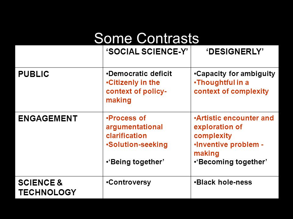 Some Contrasts 'SOCIAL SCIENCE-Y''DESIGNERLY' PUBLIC Democratic deficit Citizenly in the context of policy- making Capacity for ambiguity Thoughtful in a context of complexity ENGAGEMENT Process of argumentational clarification Solution-seeking 'Being together' Artistic encounter and exploration of complexity Inventive problem - making 'Becoming together' SCIENCE & TECHNOLOGY ControversyBlack hole-ness