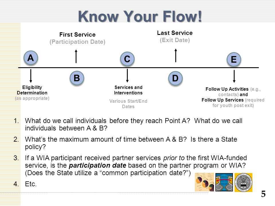 5 First Service (Participation Date) Eligibility Determination (as appropriate) Services and Interventions Various Start/End Dates Last Service (Exit Date) Follow Up Activities (e.g., contacts) and Follow Up Services (required for youth post exit) Know Your Flow.