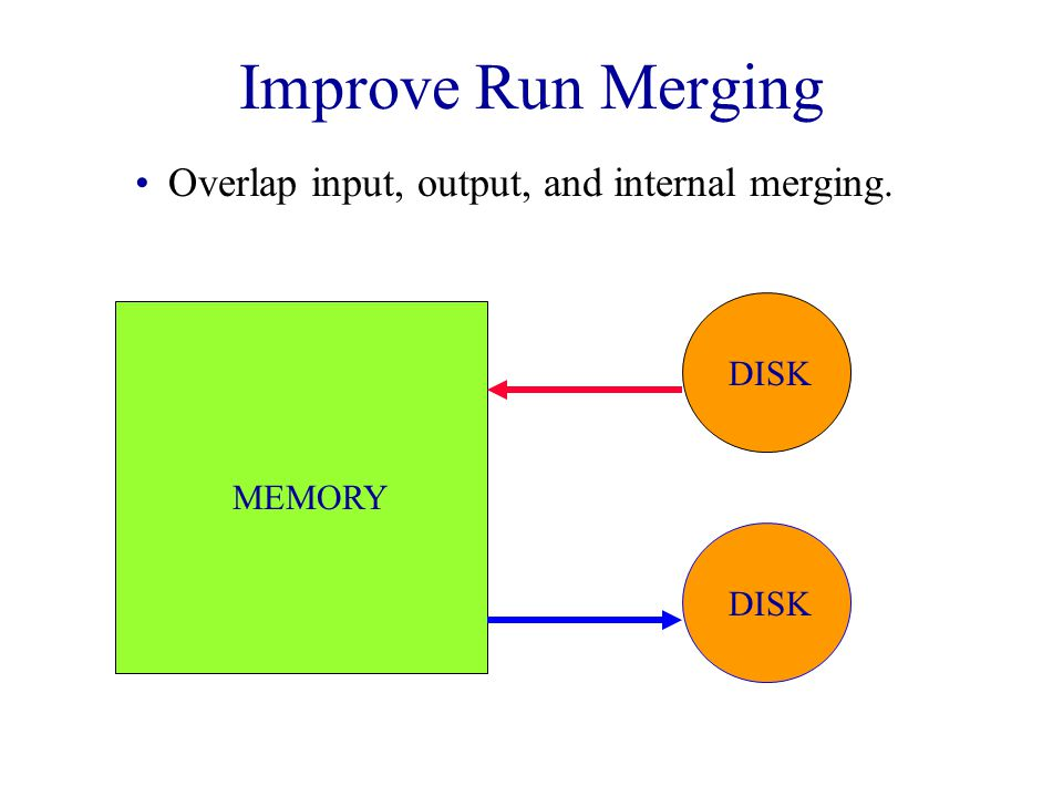 Improve Run Merging Overlap input, output, and internal merging. DISK MEMORY DISK