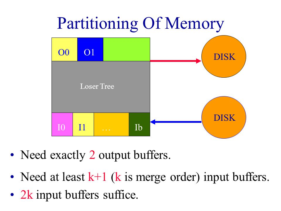 DISK MEMORY DISK Partitioning Of Memory Need exactly 2 output buffers.