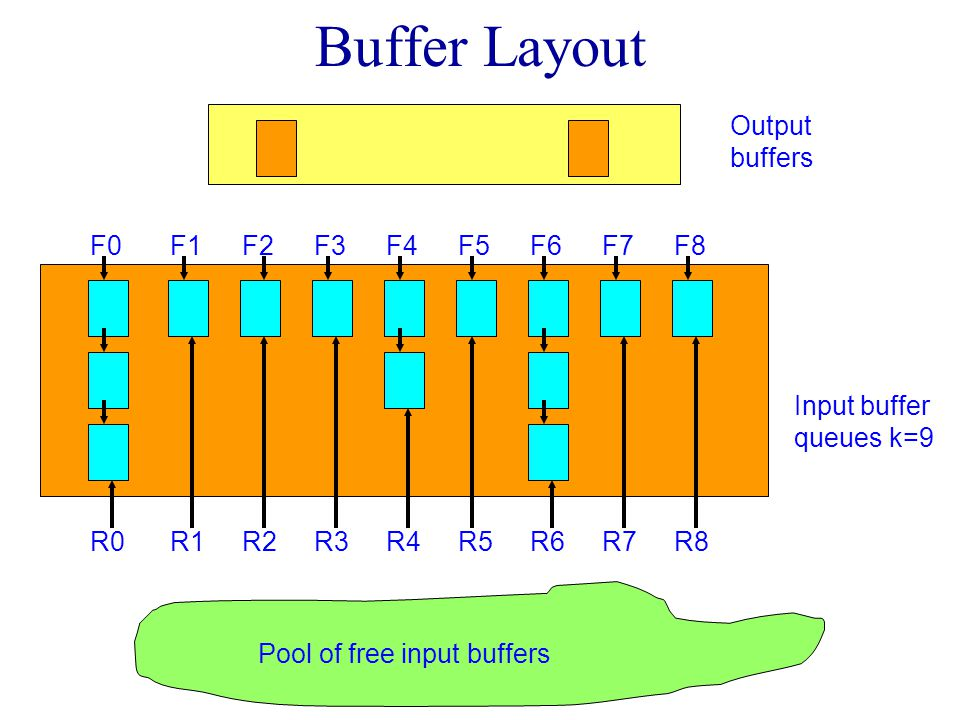 Initialize To Merge k Runs Initialize k queues of input buffers, 1 queue per run, 1 buffer per run.