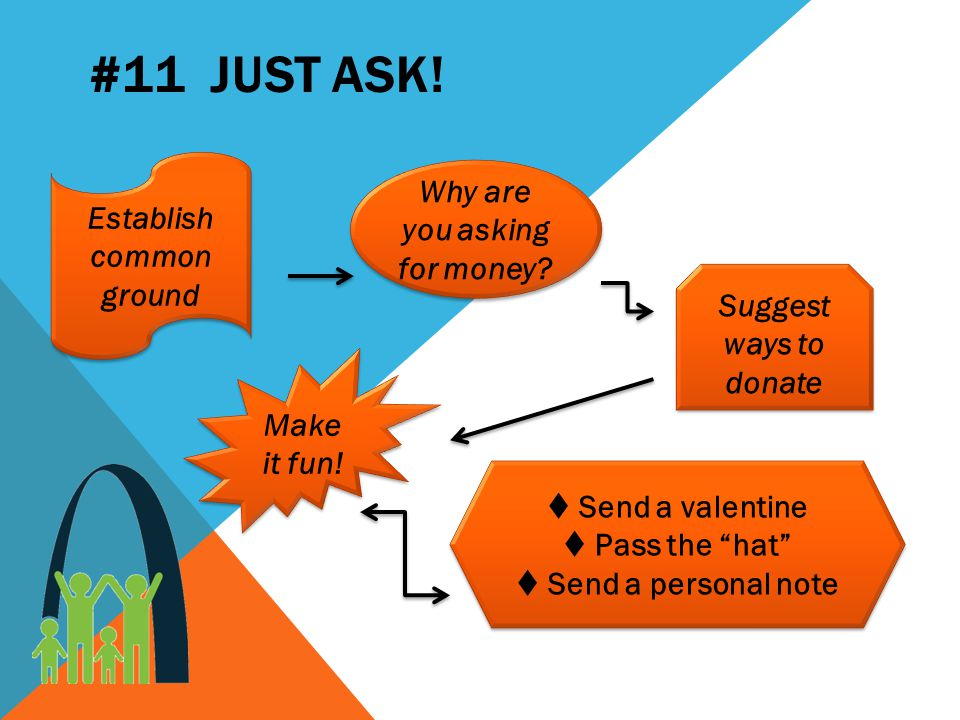 #11 JUST ASK. Establish common ground Why are you asking for money.