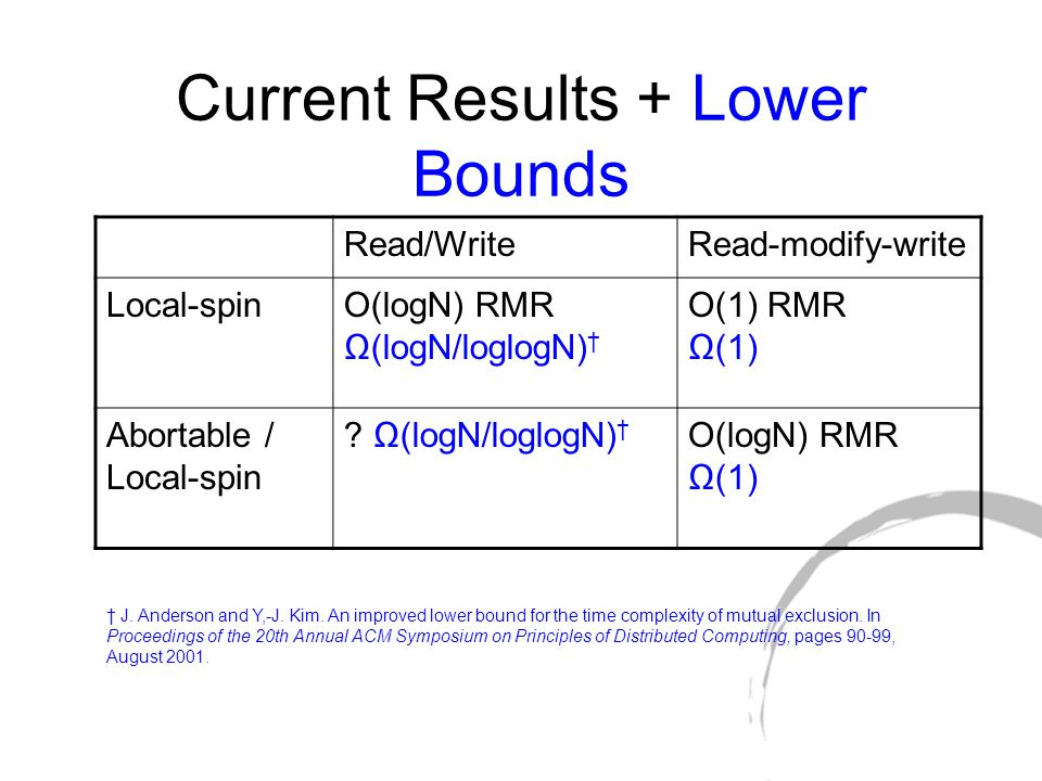 Current Results + Lower Bounds Read/WriteRead-modify-write Local-spinO(logN) RMR Ω(logN/loglogN) † O(1) RMR Ω(1) Abortable / Local-spin .