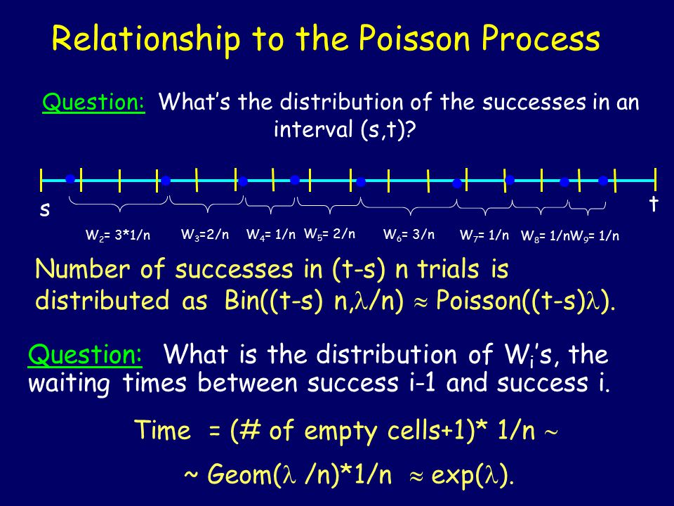 Relationship to the Poisson Process 0 1 Let the unit interval be subdivided into n cells of length 1/n each occupied with probability p =  /n.