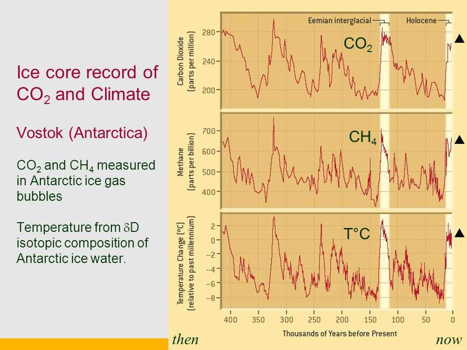 Ice core record of CO 2 and Climate Vostok (Antarctica) CO 2 and CH 4 measured in Antarctic ice gas bubbles Temperature from  D isotopic composition of Antarctic ice water.