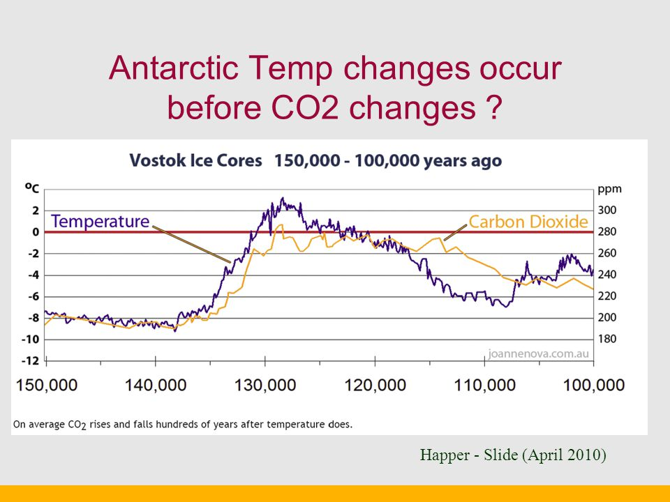 Antarctic Temp changes occur before CO2 changes Happer - Slide (April 2010)