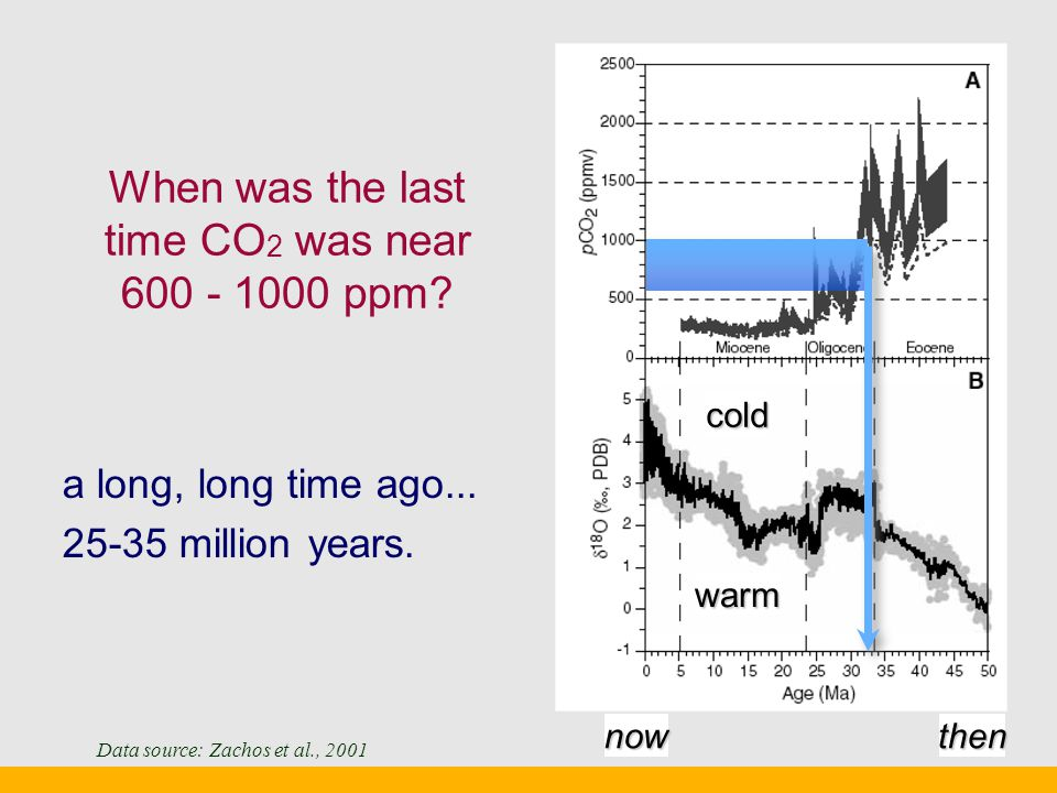 When was the last time CO 2 was near 600 - 1000 ppm.