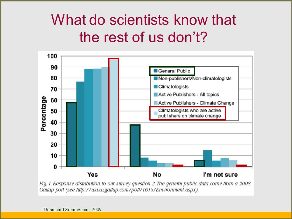 What do scientists know that the rest of us don't Doran and Zimmerman, 2009